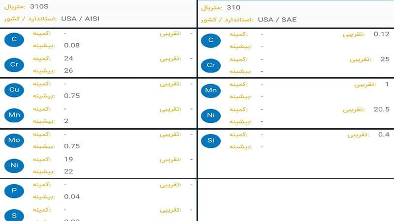 جدول عناصر تشکیل دهنده استیل 310