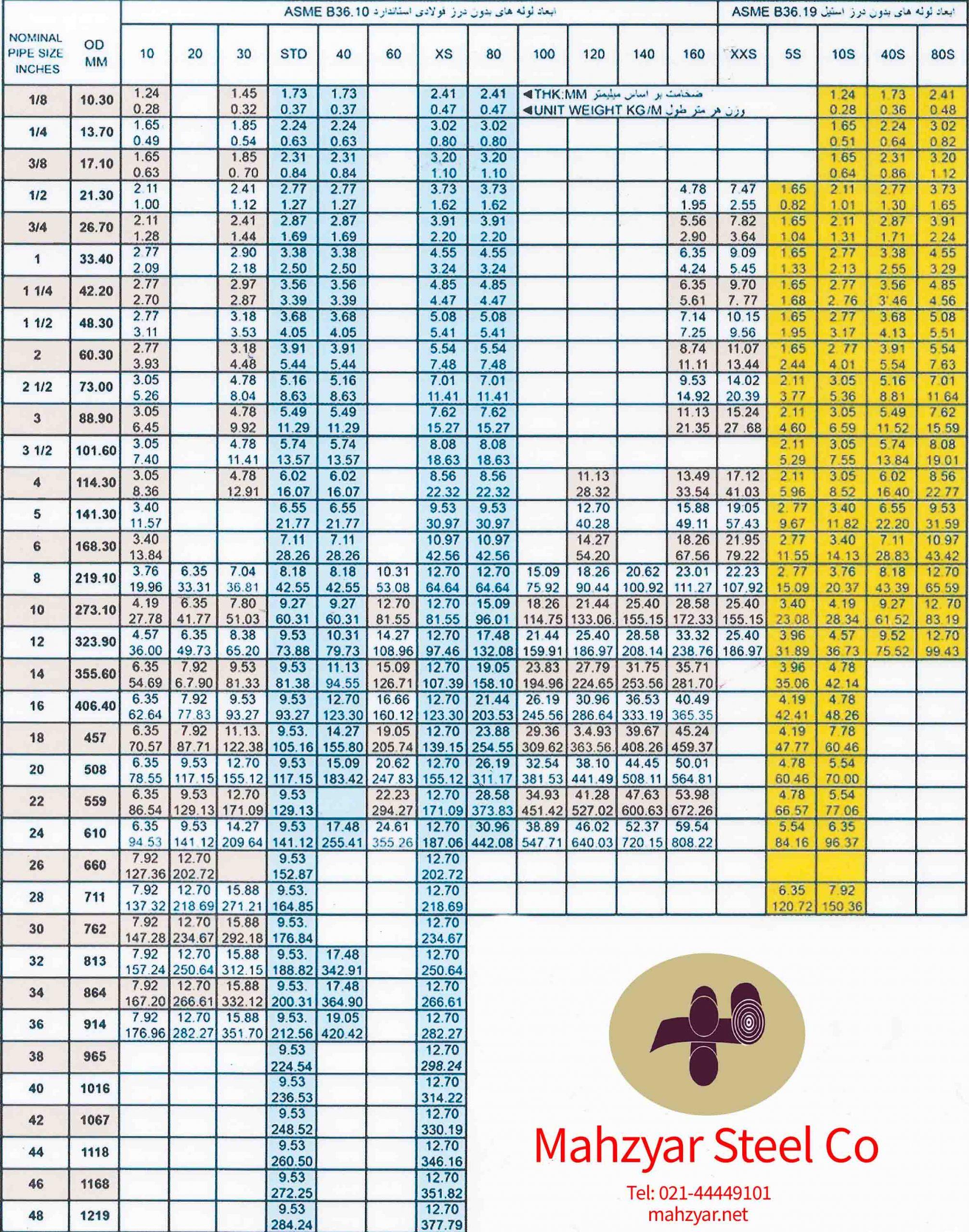 جدول رده بندی لوله های بدون درز