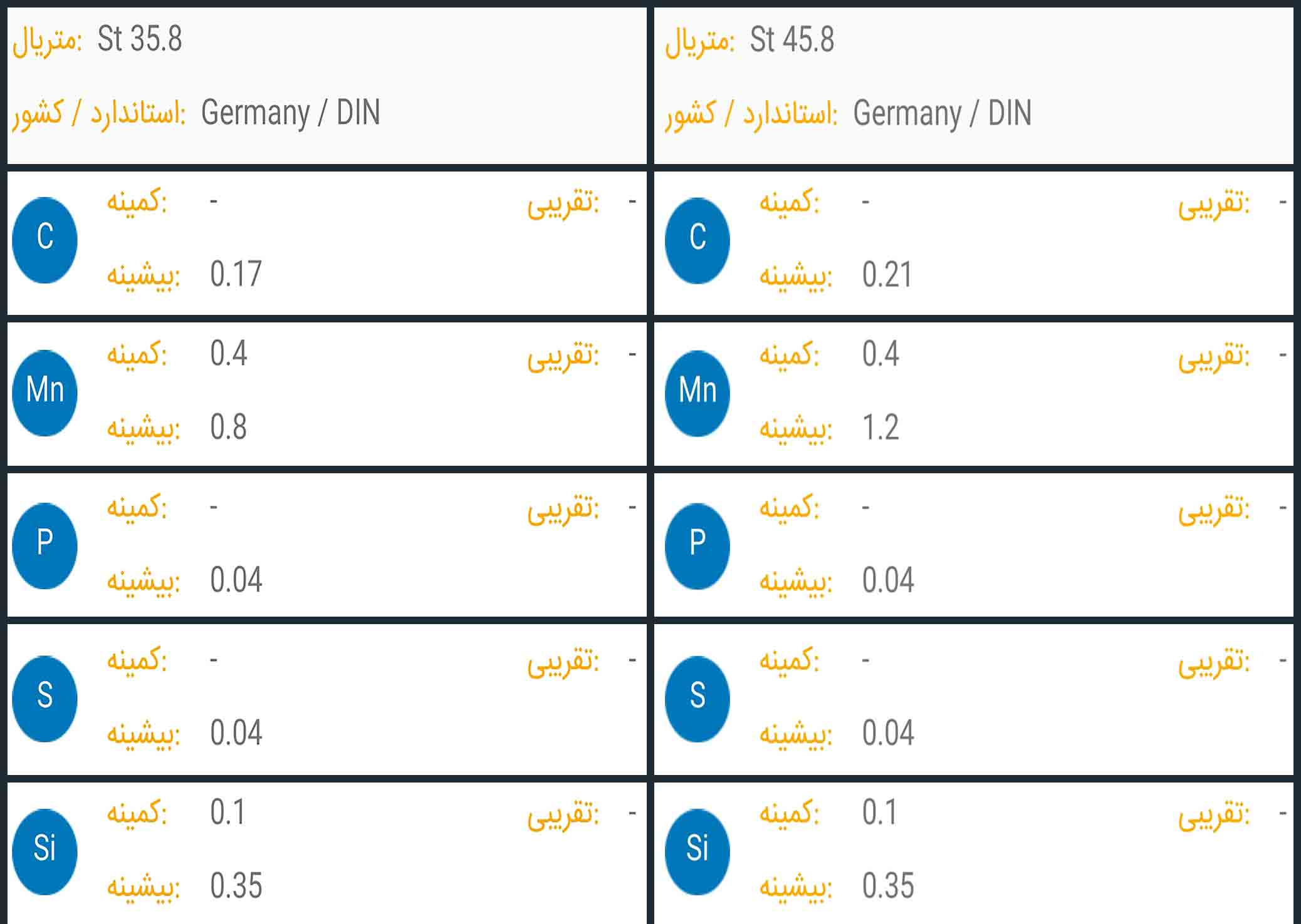 جدول عناصر شیمیایی در ورق های آتشخوار