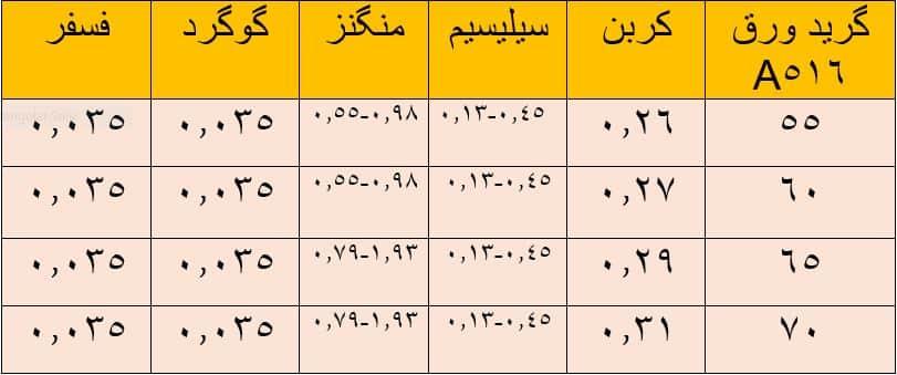 ترکیبات شیمیایی ورق A516