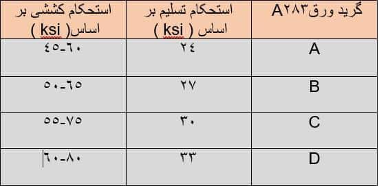 جدول خواص مکانیکی ورق A283