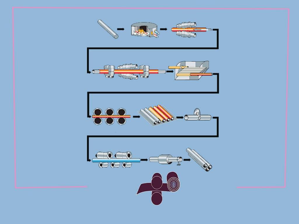 روش ساخت لوله مانیسمان