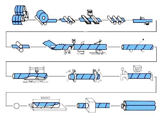 مراحل تولید لوله اسپیرال